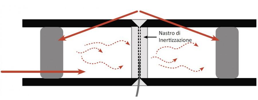 Analizzatori di Ossigeno per inertizzazione